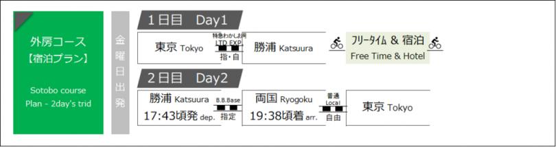 B.B.BASE 外房コース宿泊金曜発
