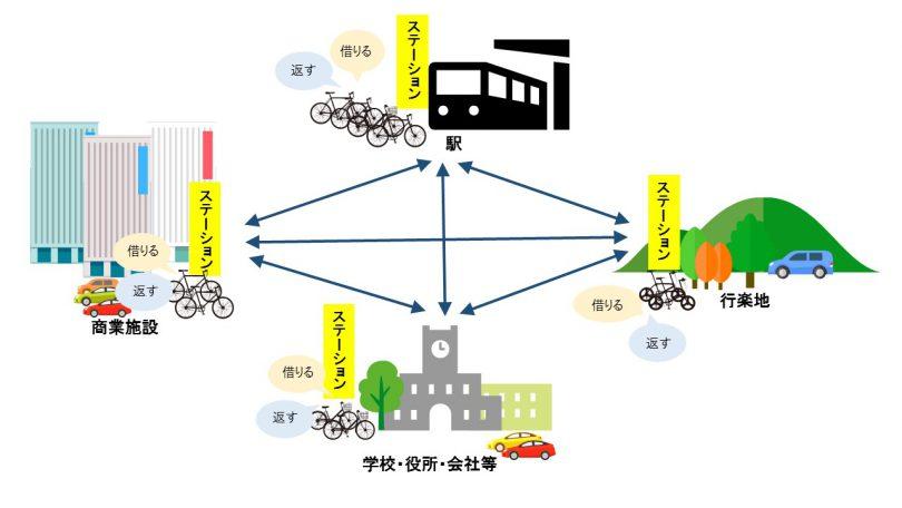 シェサイクルのイメージ図