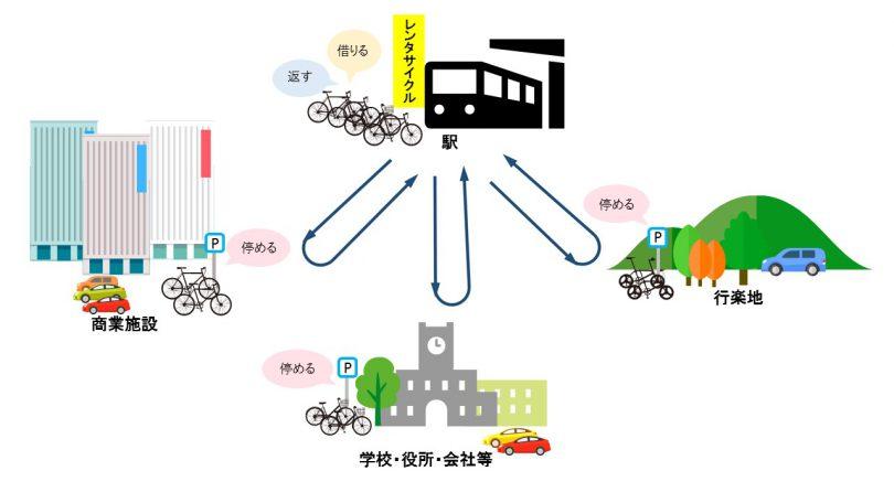 レンタサイクルのイメージ図