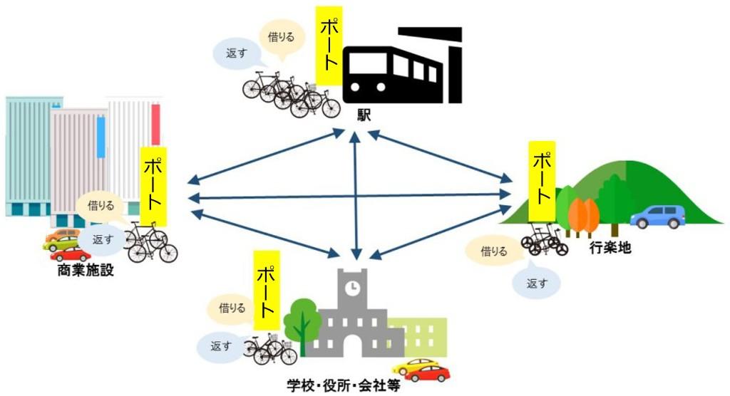 シェアサイクルイメージ