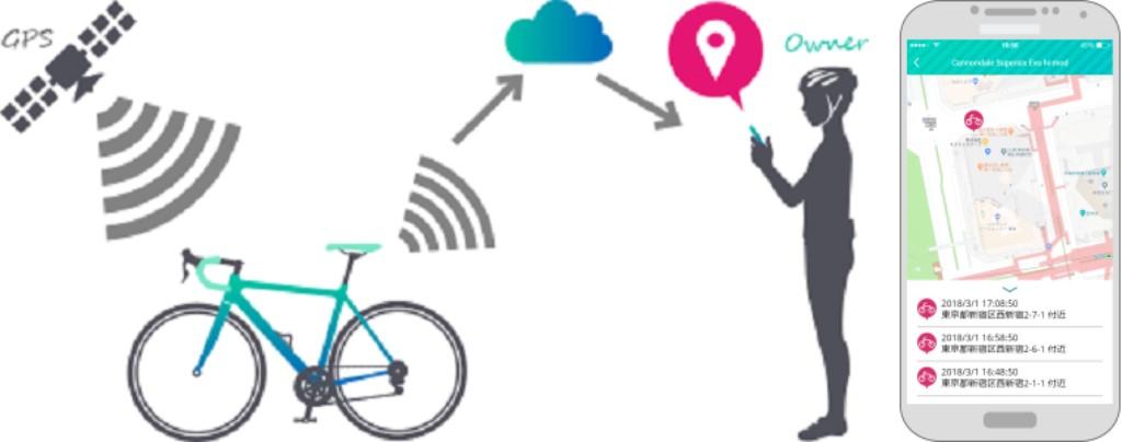 機能その3:GPS追跡